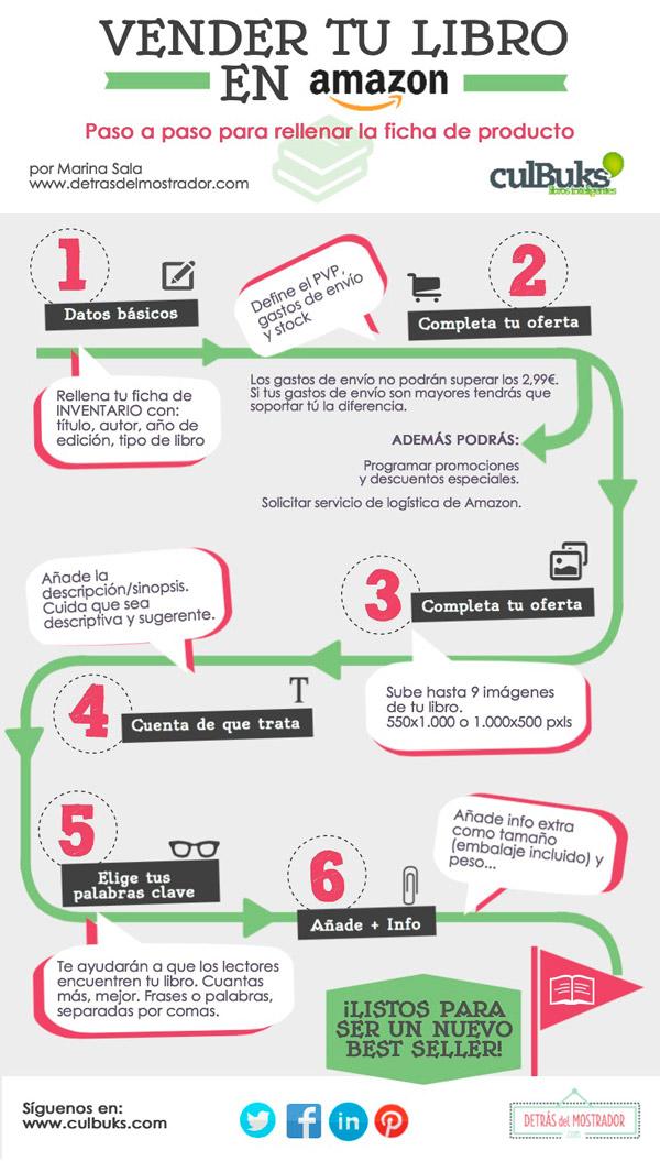 amazon-infografia